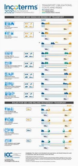 ICC Incoterms 2020 Wandaffices Engels